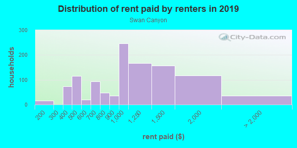 Rent paid by renters in 2013 in Swan Canyon in San Diego neighborhood in CA