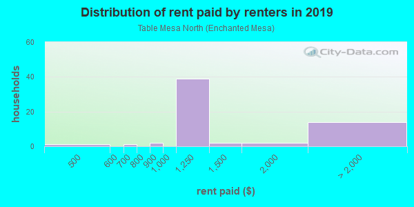 Rent paid by renters in 2013 in Table Mesa North in Boulder neighborhood in CO
