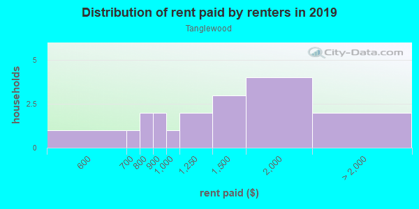 Rent paid by renters in 2013 in Tanglewood in Dallas neighborhood in TX