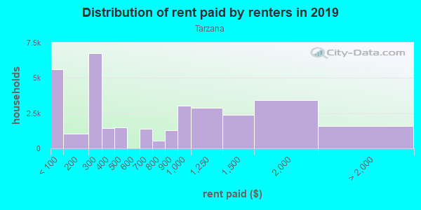 Rent paid by renters in 2013 in Tarzana in Tarzana neighborhood in CA