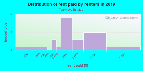 Rent paid by renters in 2013 in Teakwood Estates in Plano neighborhood in TX