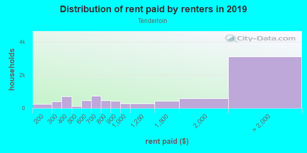 Rent paid by renters in 2013 in Tenderloin in San Francisco neighborhood in CA
