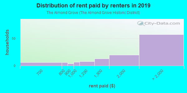 Rent paid by renters in 2013 in The Almond Grove in Los Gatos neighborhood in CA