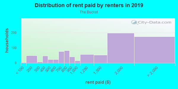 Rent paid by renters in 2013 in The Bucket in Portland neighborhood in OR