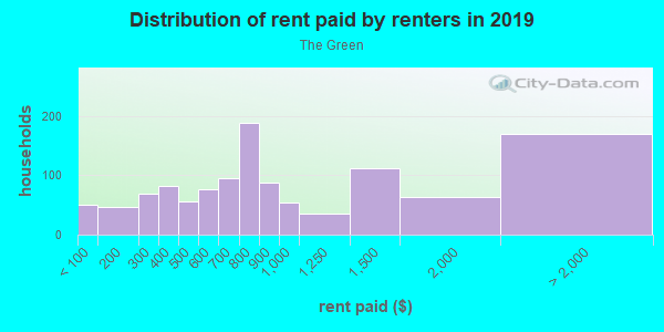 Rent paid by renters in 2013 in The Green in Norwalk neighborhood in CT