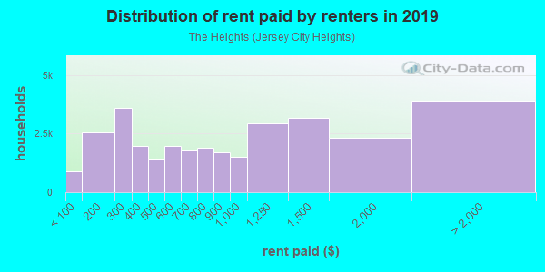 Rent paid by renters in 2013 in The Heights in Jersey City neighborhood in NJ
