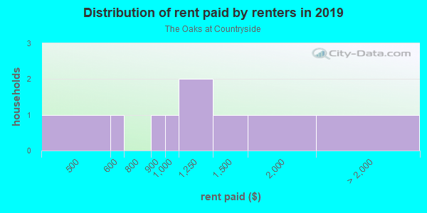 Rent paid by renters in 2013 in The Oaks at Countryside in Palm Harbor neighborhood in FL