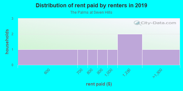 Rent paid by renters in 2013 in The Palms at Seven Hills in Spring Hill neighborhood in FL