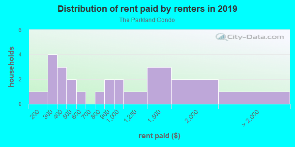 Rent paid by renters in 2013 in The Parkland Condo in Tampa neighborhood in FL