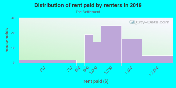 Rent paid by renters in 2013 in The Settlement in Round Rock neighborhood in TX