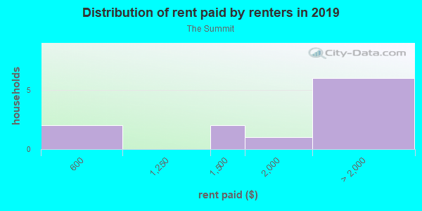 Rent paid by renters in 2013 in The Summit in El Dorado Hills neighborhood in CA