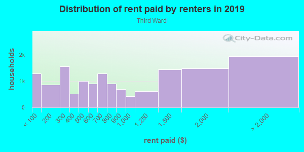 Rent paid by renters in 2013 in Third Ward in Houston neighborhood in TX