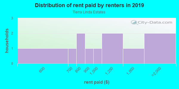 Rent paid by renters in 2013 in Tierra Linda Estates in Vero Beach neighborhood in FL