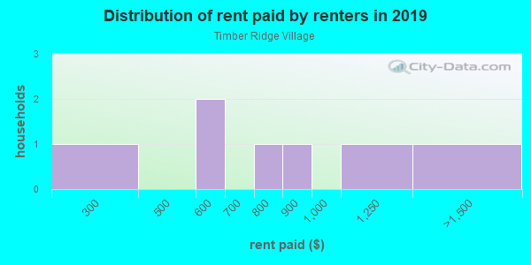 Rent paid by renters in 2013 in Timber Ridge Village in Vero Beach neighborhood in FL