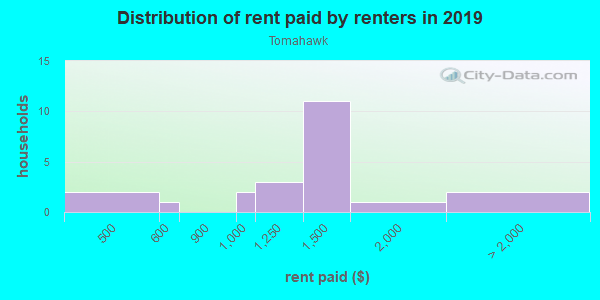 Rent paid by renters in 2013 in Tomahawk in Woodstock neighborhood in GA
