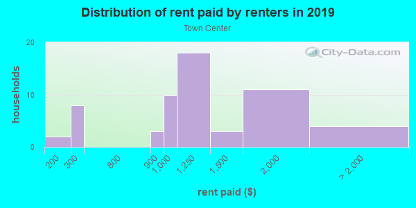 Rent paid by renters in 2013 in Town Center in Woodridge neighborhood in IL