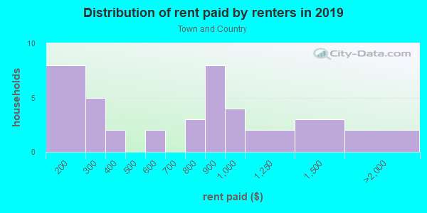 Rent paid by renters in 2013 in Town and Country in Santa Fe neighborhood in NM