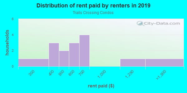 Rent paid by renters in 2013 in Trails Crossing Condos in High Point neighborhood in NC