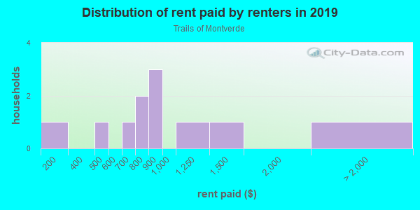 Rent paid by renters in 2013 in Trails of Montverde in Montverde neighborhood in FL