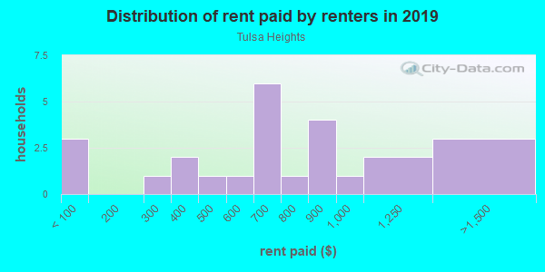 Rent paid by renters in 2013 in Tulsa Heights in Tampa neighborhood in FL