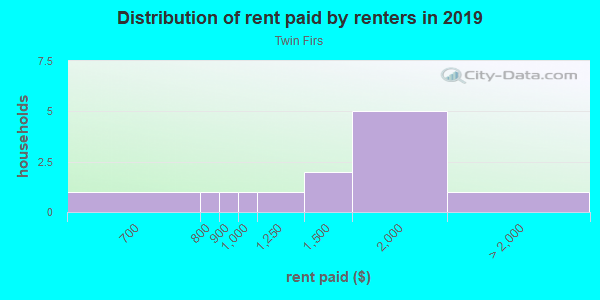 Rent paid by renters in 2013 in Twin Firs in Vancouver neighborhood in WA