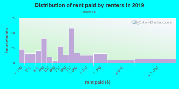 Rent paid by renters in 2013 in Union Hill in Kansas City neighborhood in MO