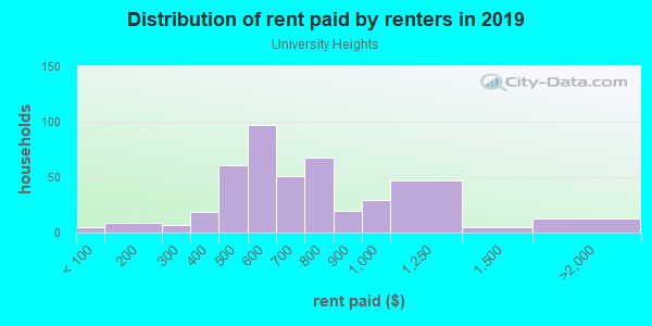 Rent paid by renters in 2013 in University Heights in Fayetteville neighborhood in AR