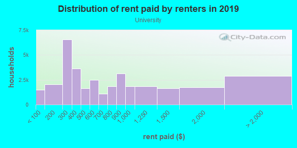 Rent paid by renters in 2013 in University in Minneapolis neighborhood in MN
