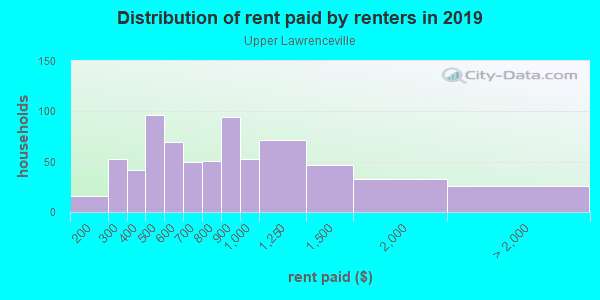 Rent paid by renters in 2013 in Upper Lawrenceville in Pittsburgh neighborhood in PA