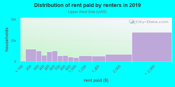 Rent paid by renters in 2013 in Upper West Side in New York neighborhood in NY