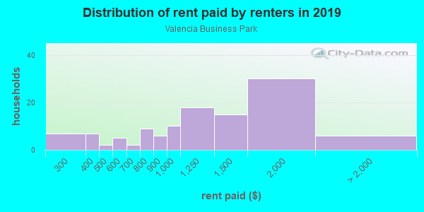 Rent paid by renters in 2013 in Valencia Business Park in San Diego neighborhood in CA