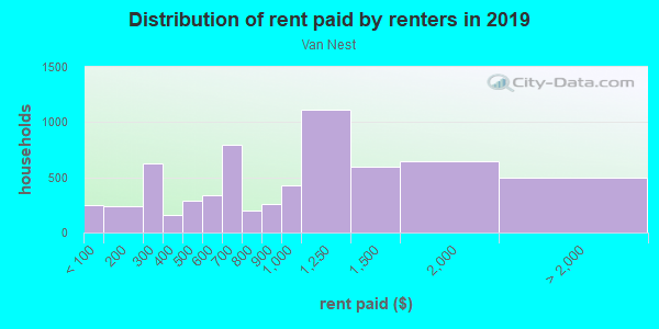 Rent paid by renters in 2013 in Van Nest in Bronx neighborhood in NY