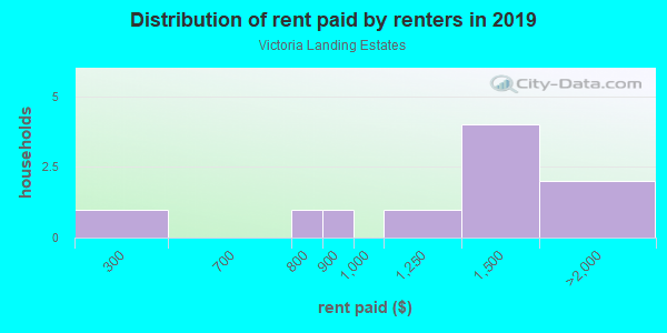 Rent paid by renters in 2013 in Victoria Landing Estates in Woodstock neighborhood in GA