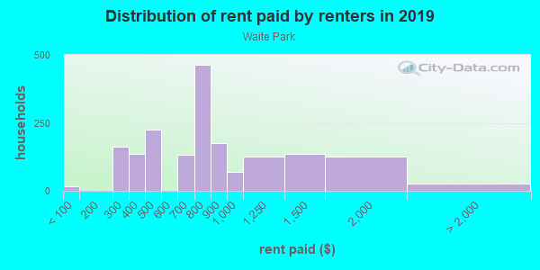 Rent paid by renters in 2013 in Waite Park in Minneapolis neighborhood in MN