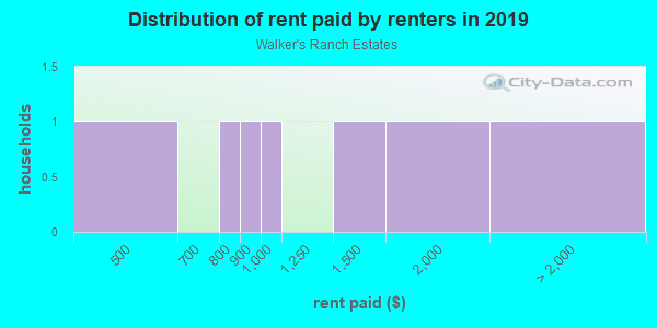 Rent paid by renters in 2013 in Walker's Ranch Estates in Lutz neighborhood in FL