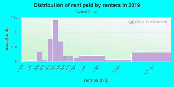 Rent paid by renters in 2013 in Walnut Grove in Memphis neighborhood in TN