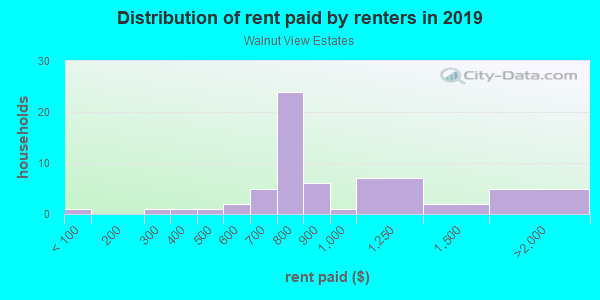 Rent paid by renters in 2013 in Walnut View Estates in Fayetteville neighborhood in AR