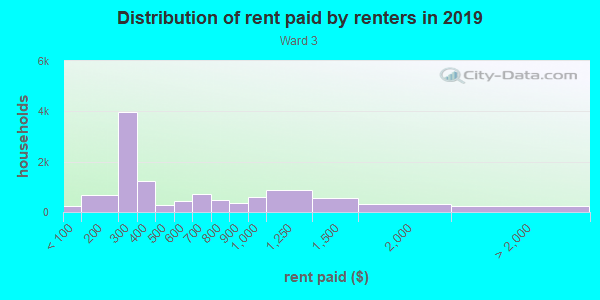 Rent paid by renters in 2013 in Ward 3 in East Orange neighborhood in NJ
