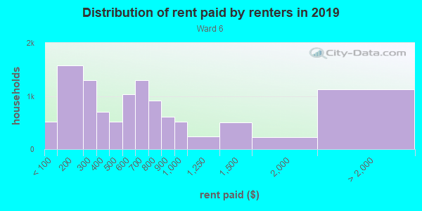 Rent paid by renters in 2013 in Ward 6 in Little Rock neighborhood in AR
