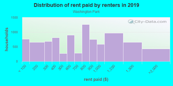 Rent paid by renters in 2013 in Washington Park in Chicago neighborhood in IL