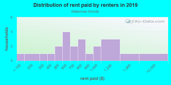 Rent paid by renters in 2013 in Waterman Woods in Fayetteville neighborhood in AR