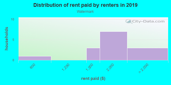 Rent paid by renters in 2013 in Watermark in El Dorado Hills neighborhood in CA