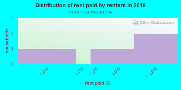 Rent paid by renters in 2013 in Waters Cove at Riverstone in Missouri City neighborhood in TX