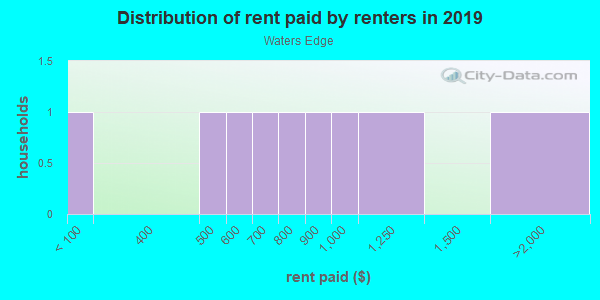 Rent paid by renters in 2013 in Waters Edge in New Port Richey neighborhood in FL