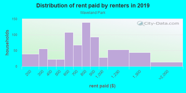 Rent paid by renters in 2013 in Waveland Park in Des Moines neighborhood in IA