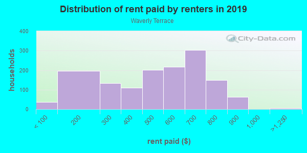 Rent paid by renters in 2013 in Waverly Terrace in Columbus neighborhood in GA