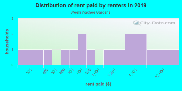 Rent paid by renters in 2013 in Weeki Wachee Gardens in Spring Hill neighborhood in FL