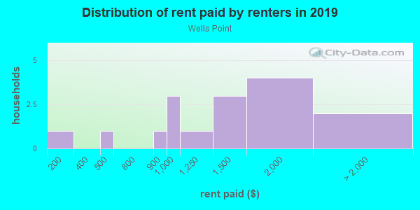 Rent paid by renters in 2013 in Wells Point in Pflugerville neighborhood in TX