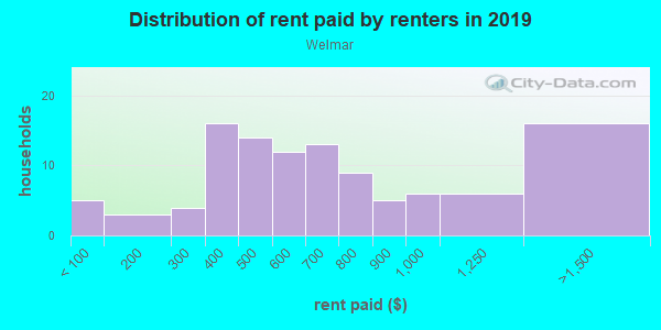 Rent paid by renters in 2013 in Welmar in Fayetteville neighborhood in NC