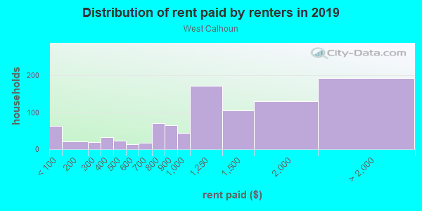 Rent paid by renters in 2013 in West Calhoun in Minneapolis neighborhood in MN
